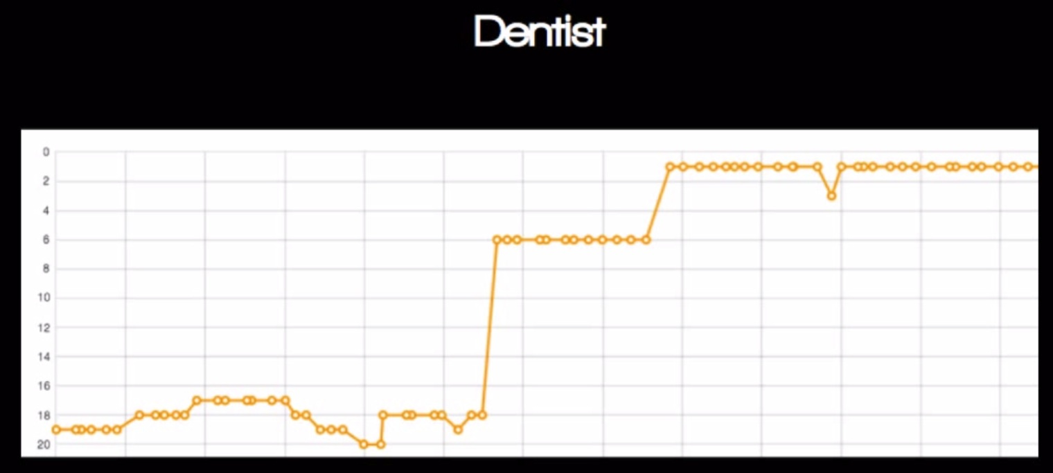 seo marketing for dentists