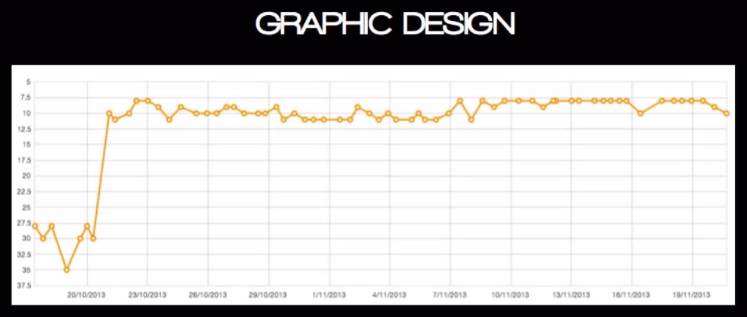 seo for graphic designers