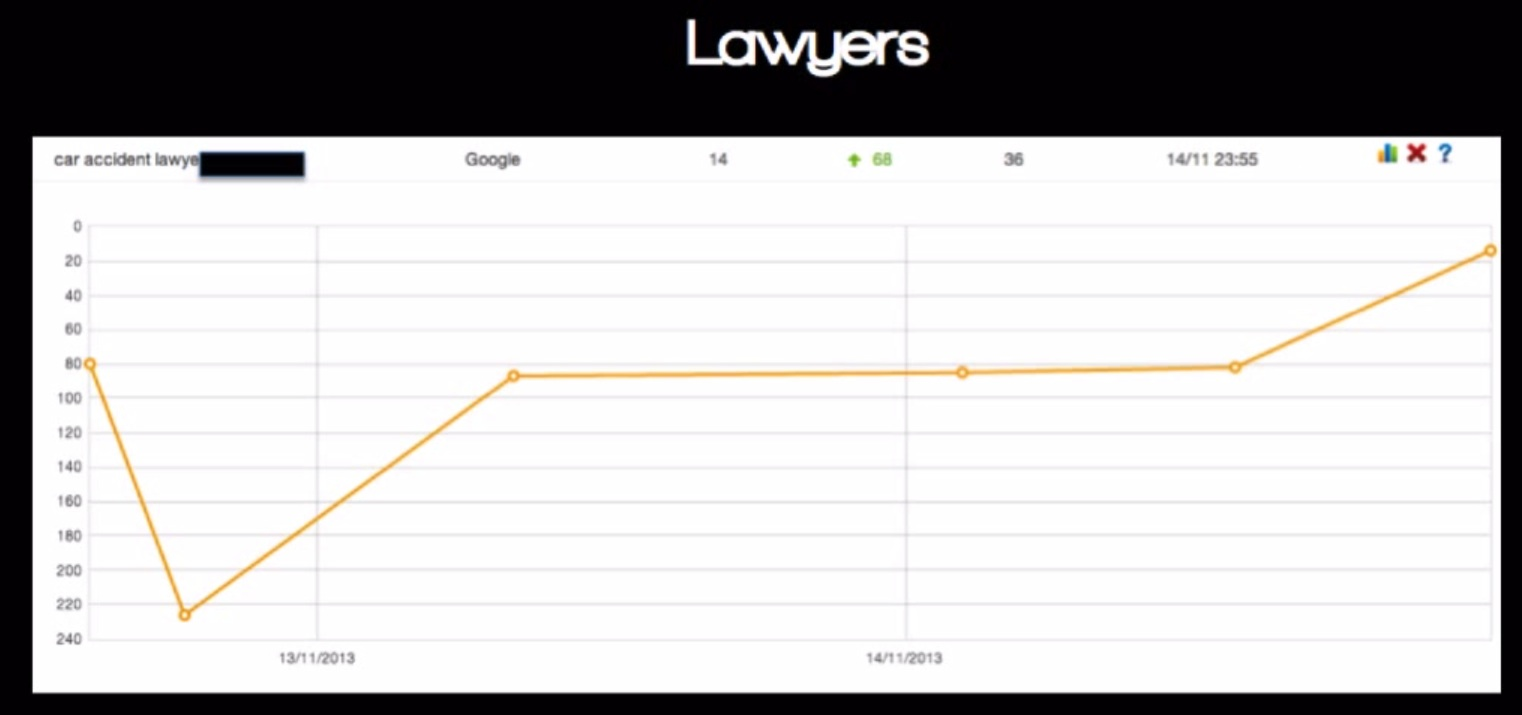 top ranking seo for lawyers