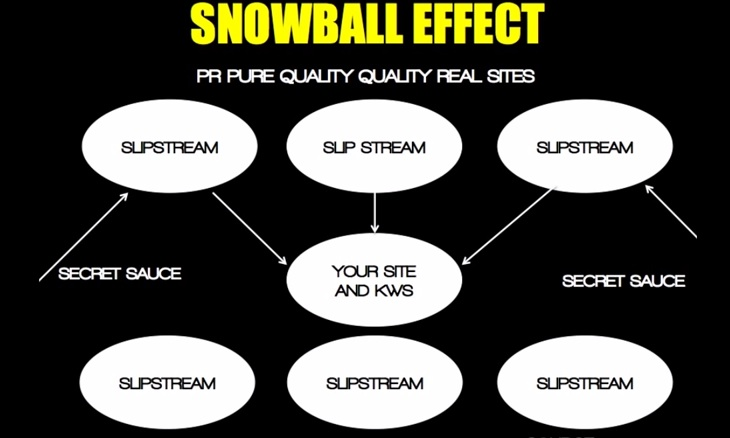 SEO snowball effect search engine marketing